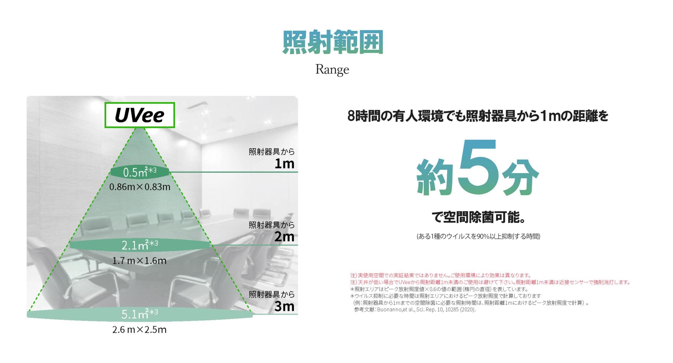 照射範囲は1m~3mで、8時間の友人環境でも照射器具から1mの距離を約5分で除菌が可能です。